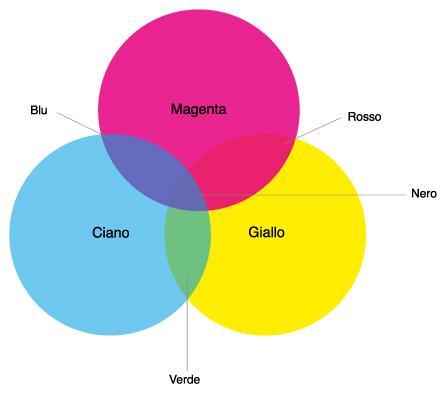 Metodo colore: cosa sapere per ottenere una comunicazione efficace